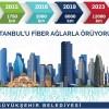 İstanbul'a ortak haberleşme altyapısı